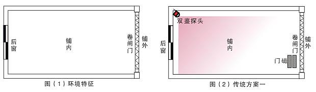 环境特征: 如下图1 一间存放金银首饰、药材等贵重物品的商铺,商铺后边有一个窗户,前边为一卷闸门,要求做防盗系统。 传统方案一: 如下图2 在商铺某角落装一个广角红外或双鉴探测器,并在卷闸门上装1对卷闸门磁。 传统方案缺点: 1、容易引起误报,最常见原因如下: A、商铺内有老鼠或其它动物爬到探测附近,引起误报; B、商铺外边汽车开过,热空气从卷闸门流进铺内,导致室内温度 变化产生误报。 2、卷闸门磁的安全防护等级低。 传统方案二: 如下图3 在商铺的卷闸门里边及窗户上各装1对互射式光栅。这种方案不易出现误
